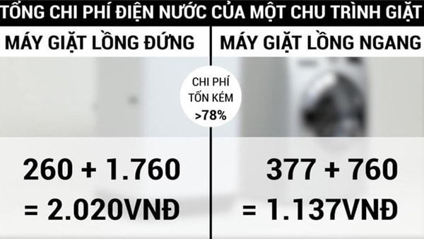 uu-nhuoc-diem-cua-may-giat-long-dung-va-long-ngang-1